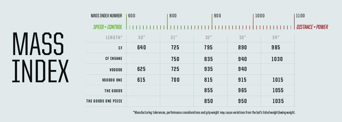 Demarini Mass Index